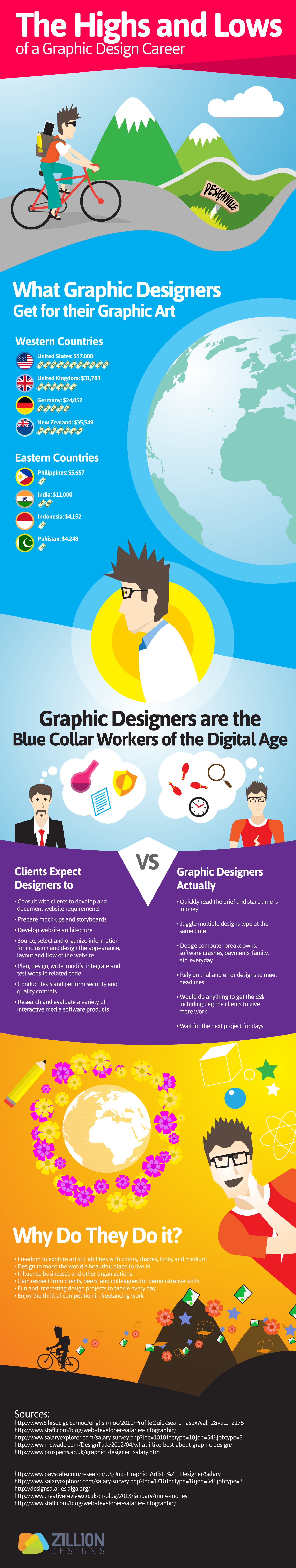 Infographic - The Highs and Lows of a Graphic Designer