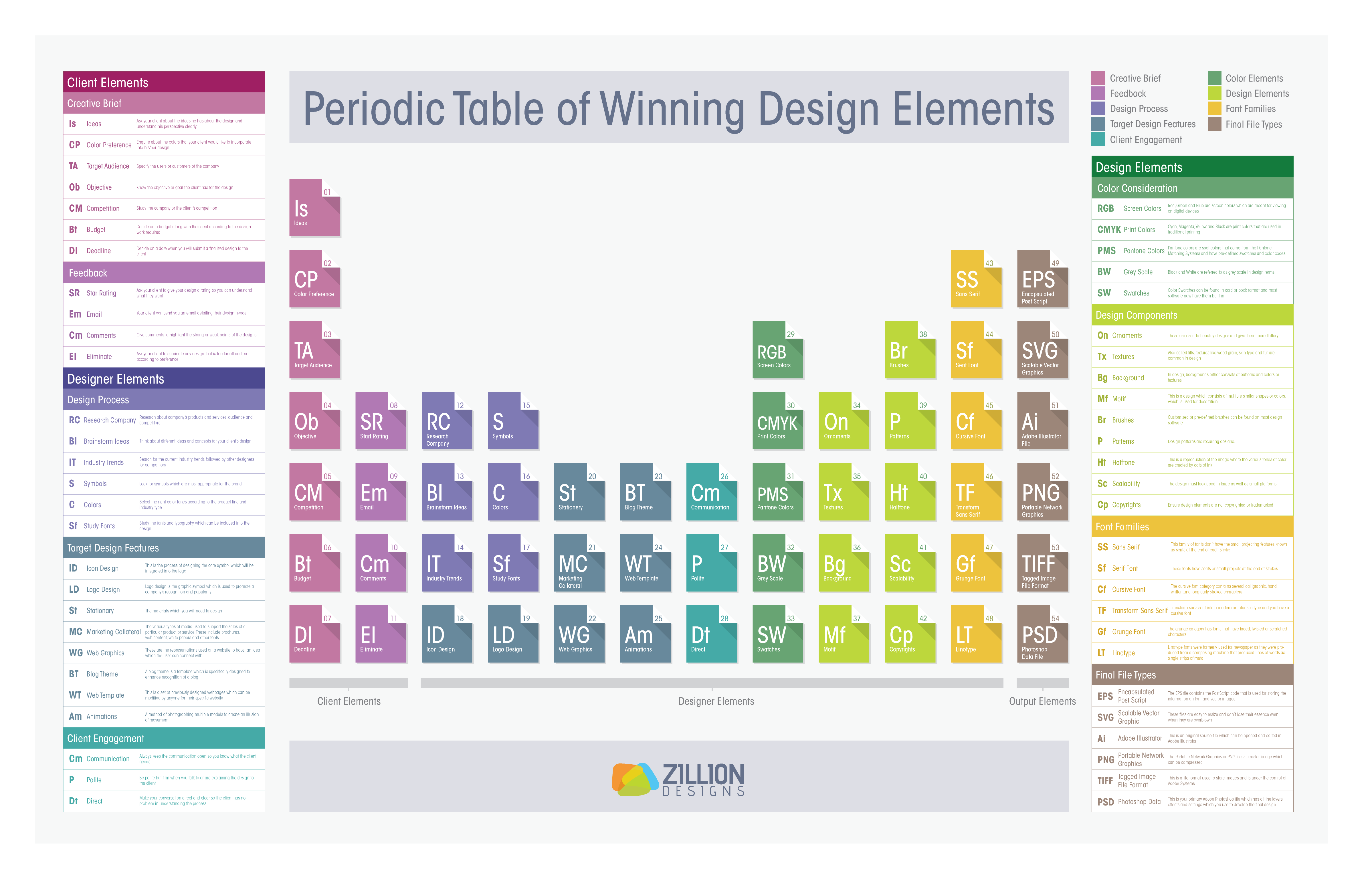 The periodic table of winning design elements for Best data table design