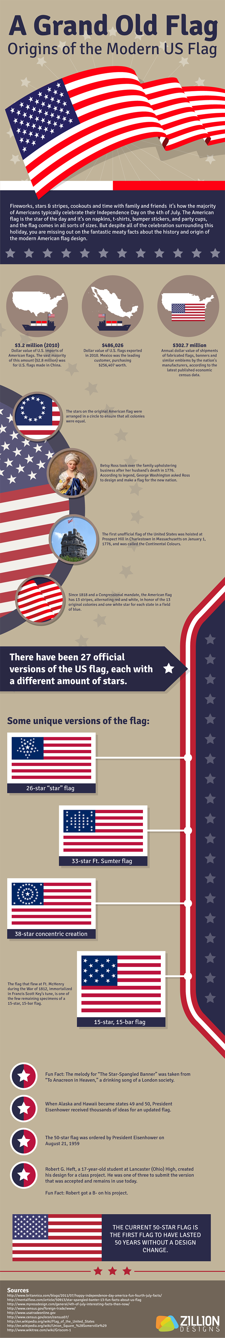 US-Flag-Origins-and-history
