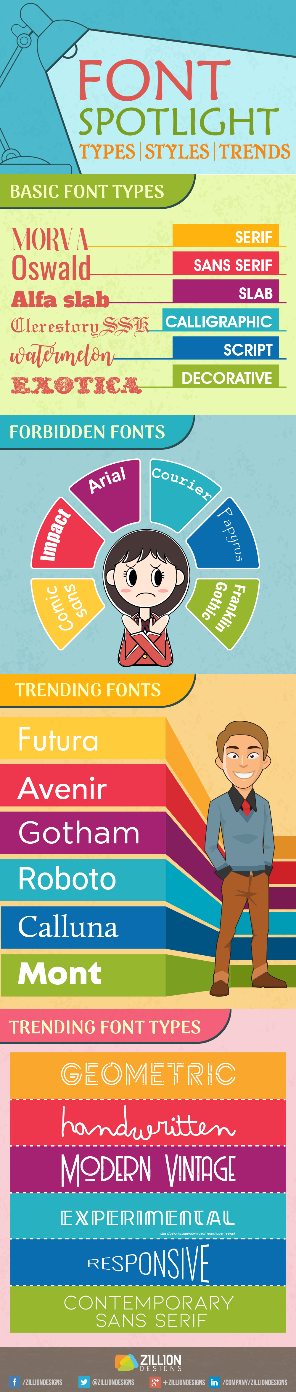 Font Types, Styles, Trends Infographic