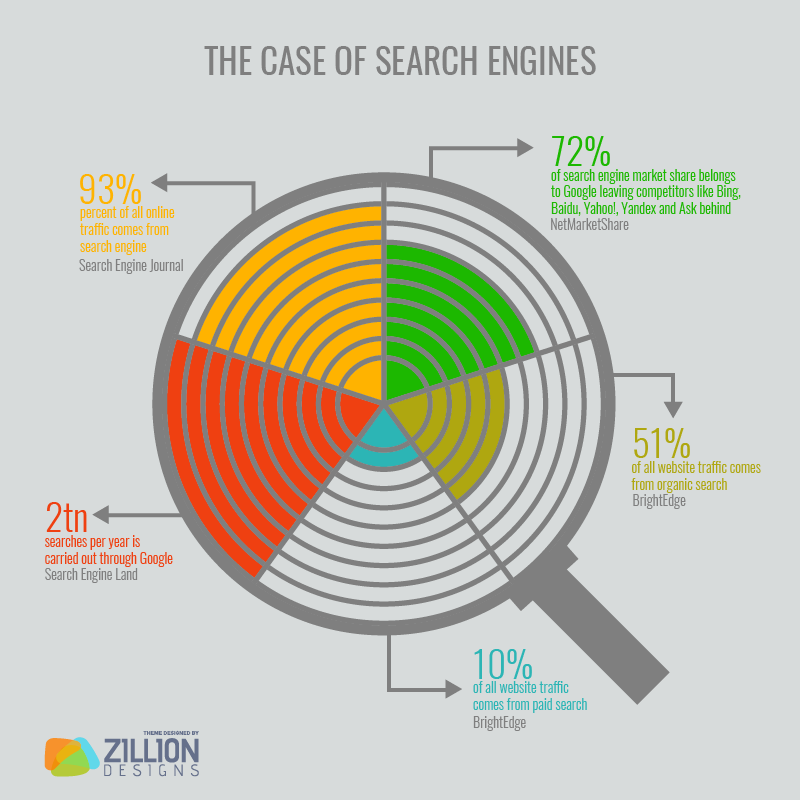 The Case Of Search Engines