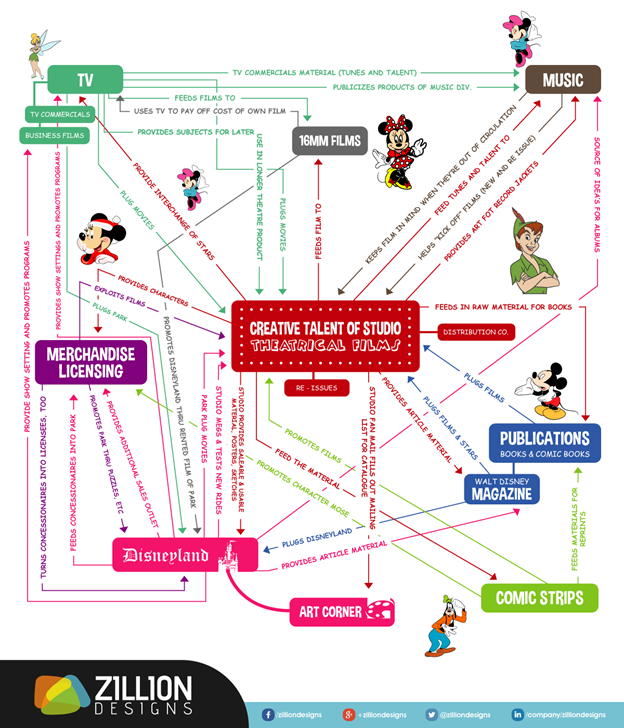 Business Model Walt Disney