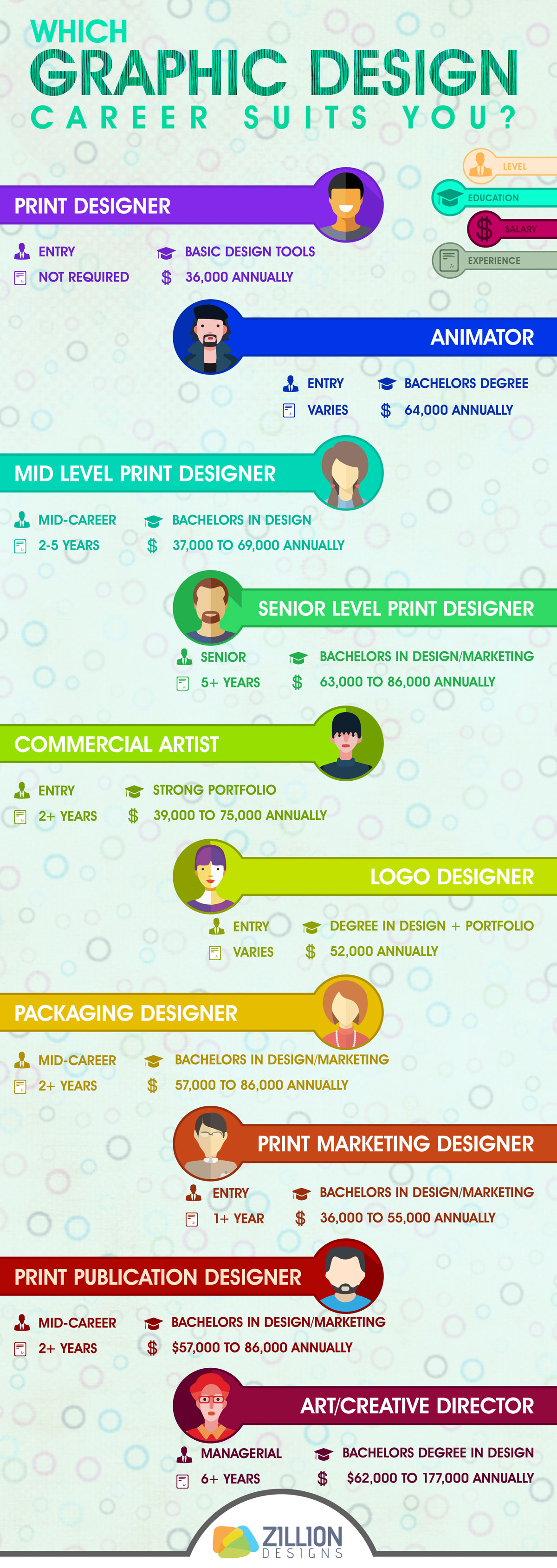 Which Graphic Design Career Suits You?